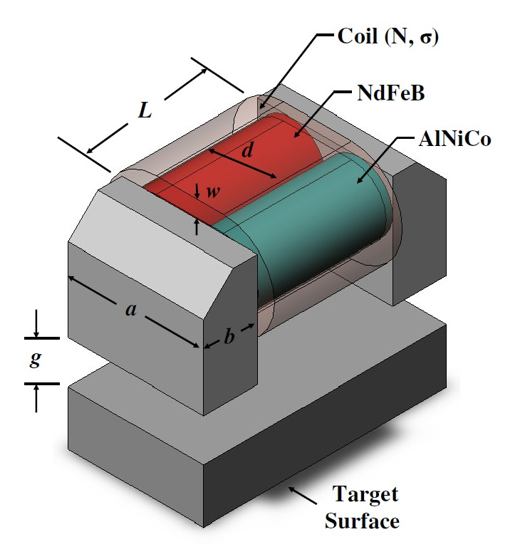 Electropermanent Magnet Design