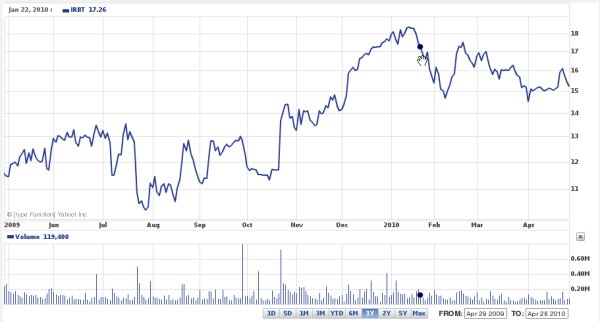 Shares of IRobot Corp (IRBT) Jump 30% in One Day | Hizook