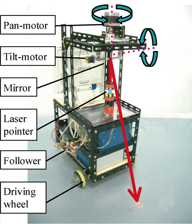 Laser Scanning project path for a Robot