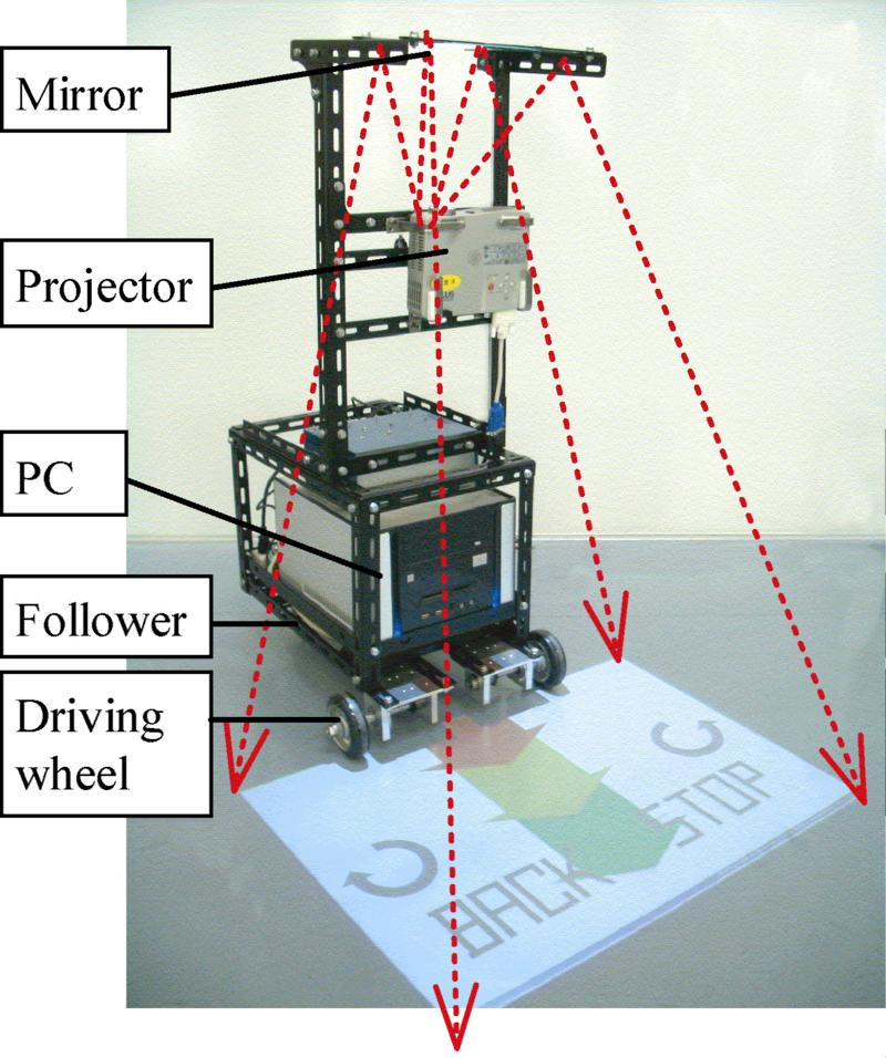 Human-Robot Interaction: Video Projector System on Robot