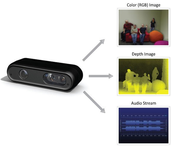 PrimeSense Depth Camera