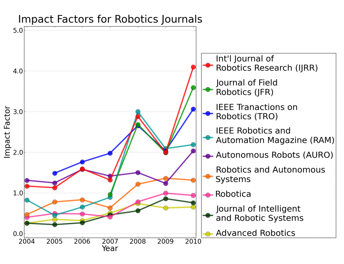 Impact Factors for Robotics Journals